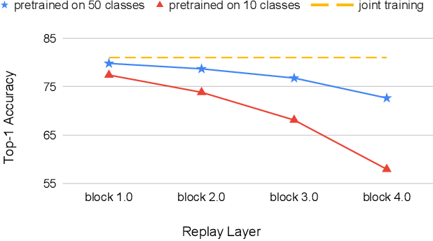 Figure 1 for ACAE-REMIND for Online Continual Learning with Compressed Feature Replay