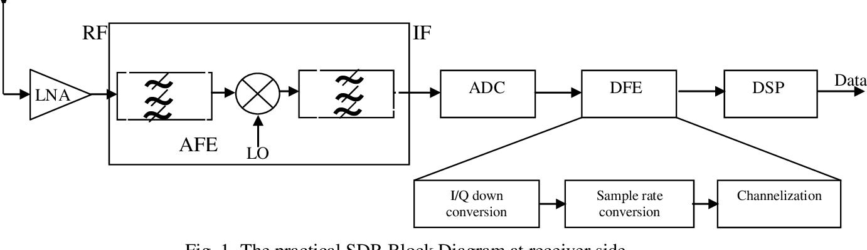 PDF] Network on chip based multiprocessor system on chip for