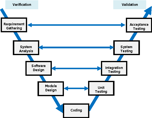Figure 4 from open issues for the automotive software testing v model life cycle for the automotive software testing ccuart Choice Image