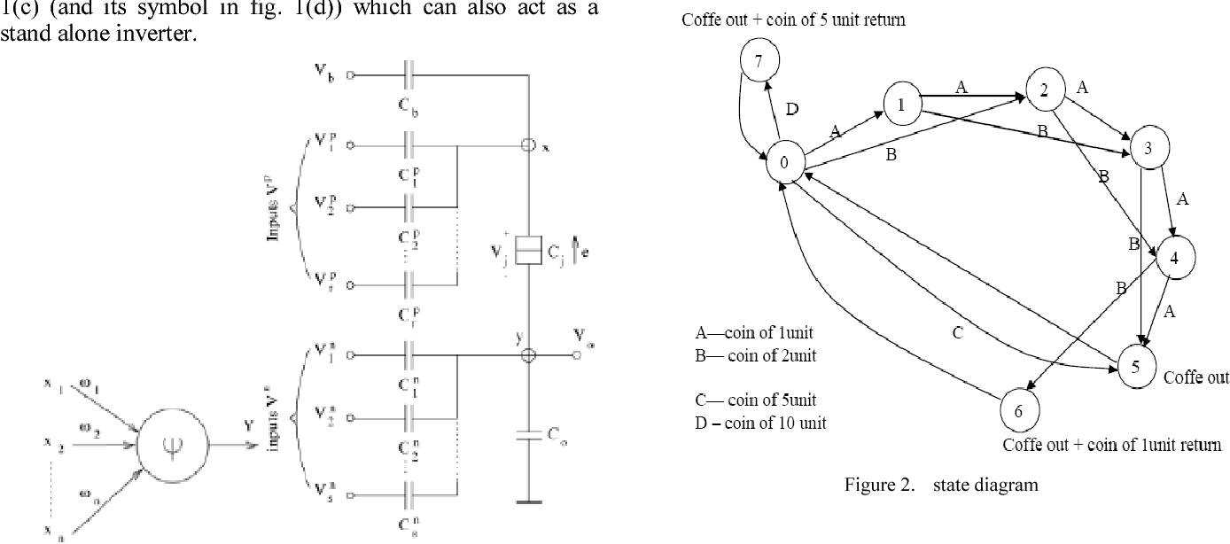 Figure 2 From Design Of A Coffee Vending Machine Using Single Diagram State