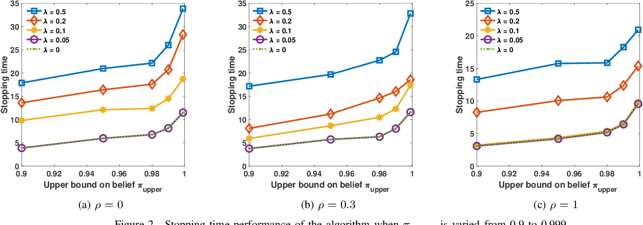 Figure 2 for Anomaly Detection Under Controlled Sensing Using Actor-Critic Reinforcement Learning