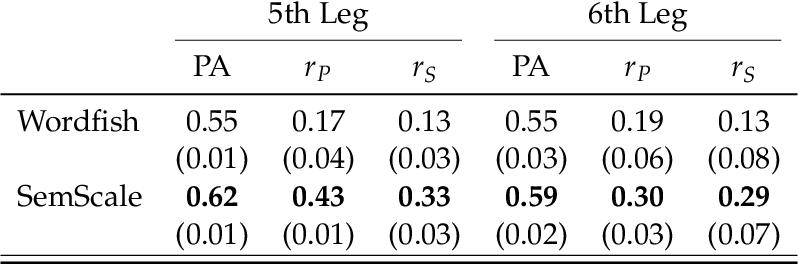 Figure 3 for Political Text Scaling Meets Computational Semantics