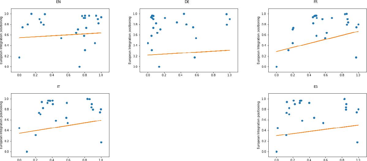 Figure 2 for Political Text Scaling Meets Computational Semantics