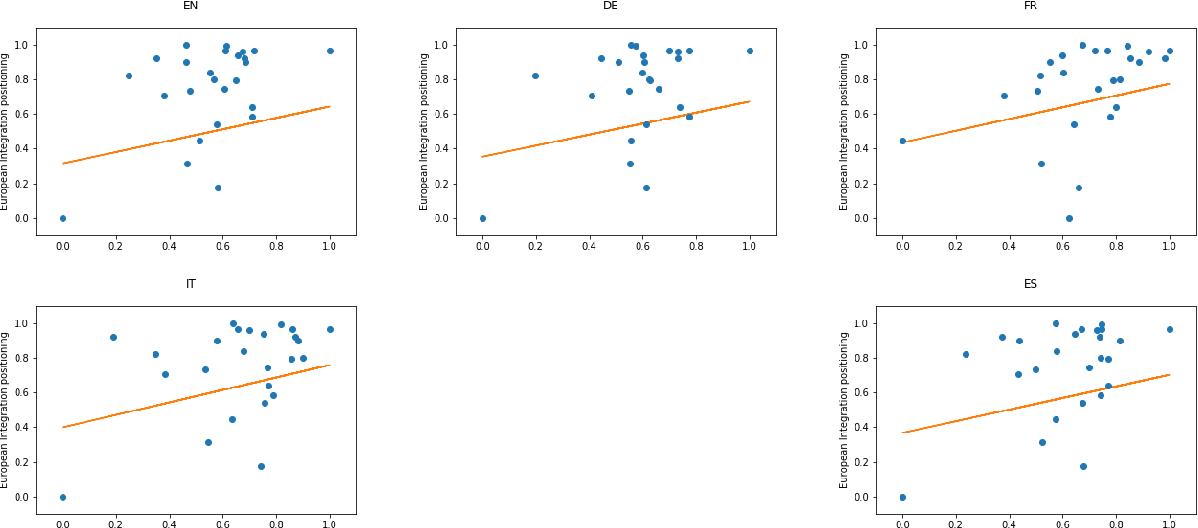 Figure 4 for Political Text Scaling Meets Computational Semantics