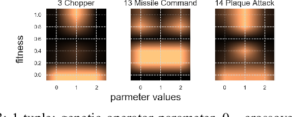 Figure 3 for Rolling Horizon Evolutionary Algorithms for General Video Game Playing