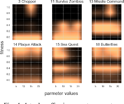 Figure 4 for Rolling Horizon Evolutionary Algorithms for General Video Game Playing