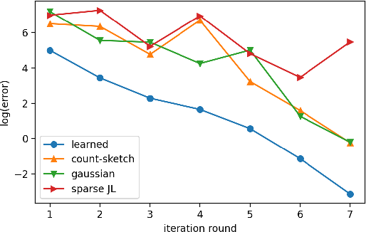 Figure 1 for Learning-Augmented Sketches for Hessians