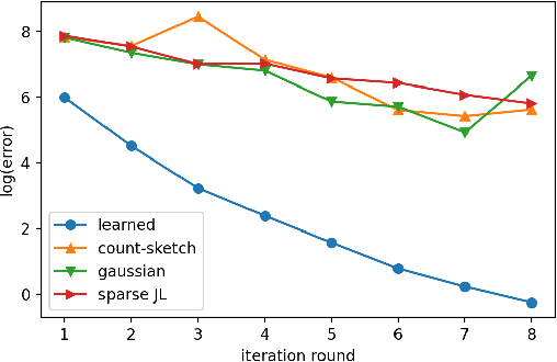 Figure 4 for Learning-Augmented Sketches for Hessians