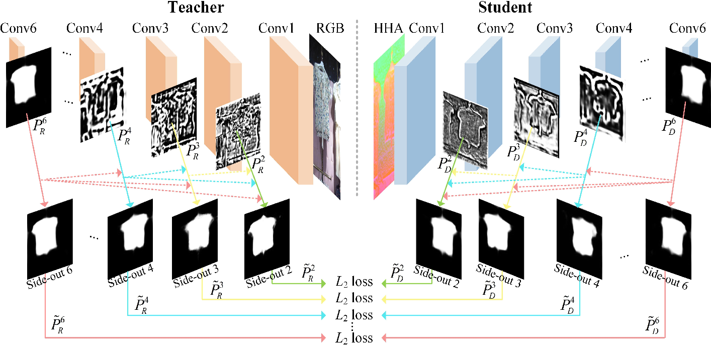 Figure 1 for CNN-based RGB-D Salient Object Detection: Learn, Select and Fuse