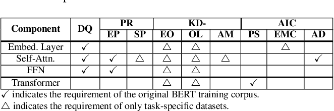 Figure 2 for Compressing Large-Scale Transformer-Based Models: A Case Study on BERT