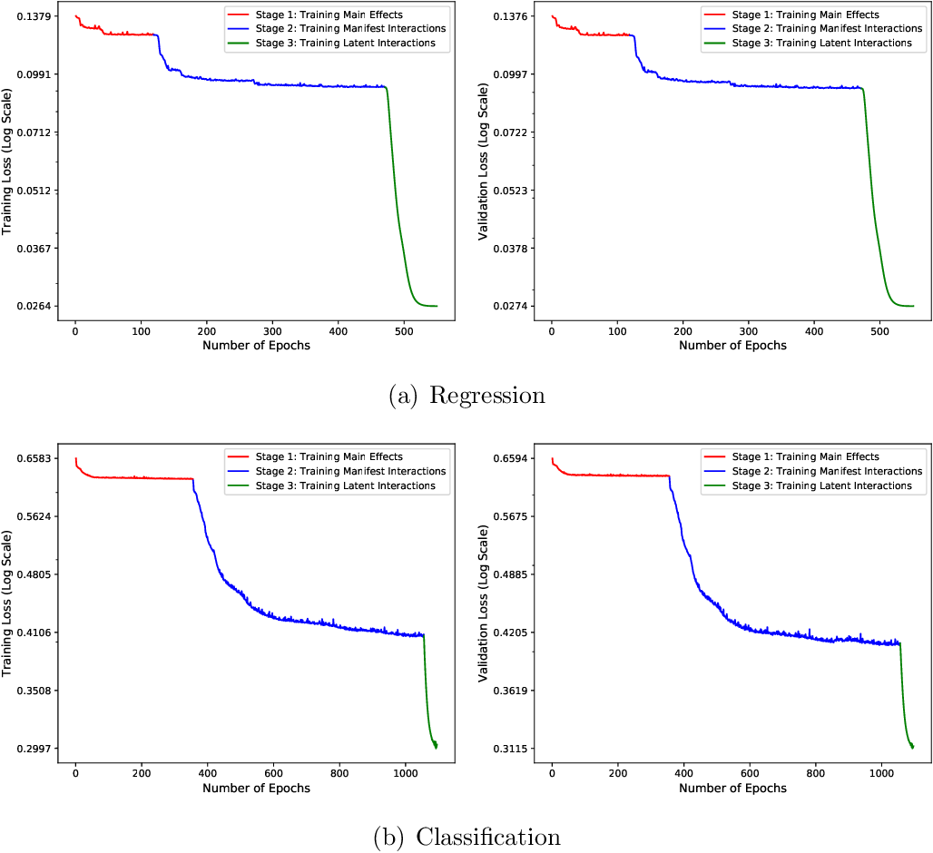 Figure 3 for Explainable Recommendation Systems by Generalized Additive Models with Manifest and Latent Interactions