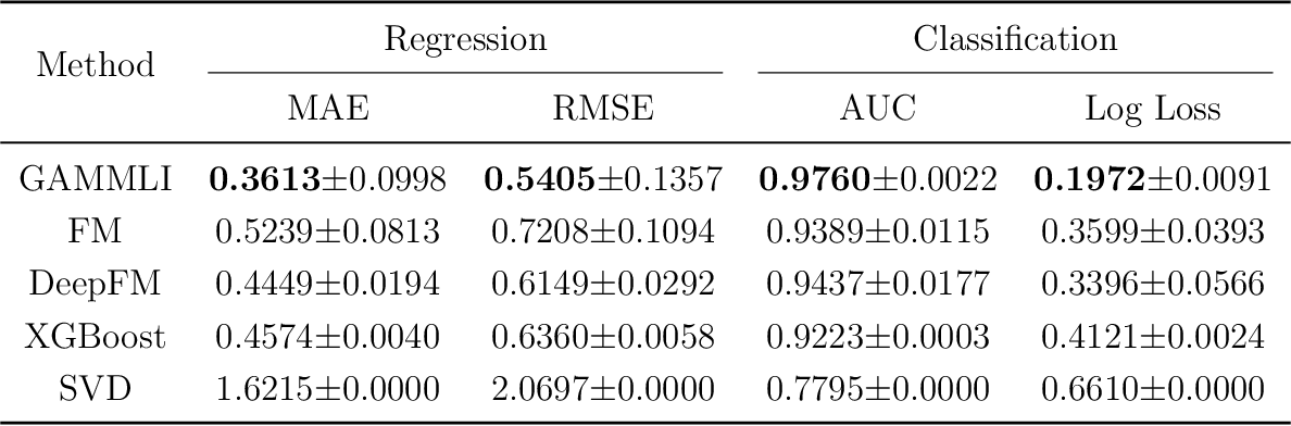 Figure 2 for Explainable Recommendation Systems by Generalized Additive Models with Manifest and Latent Interactions