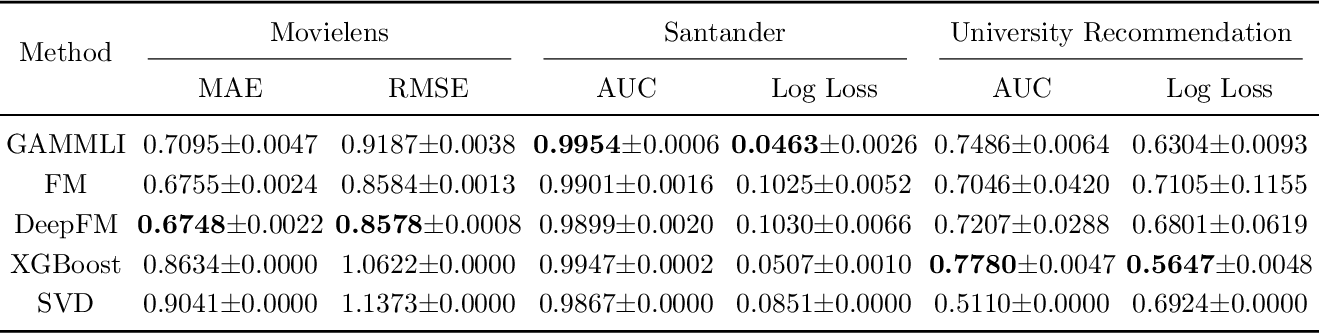 Figure 4 for Explainable Recommendation Systems by Generalized Additive Models with Manifest and Latent Interactions