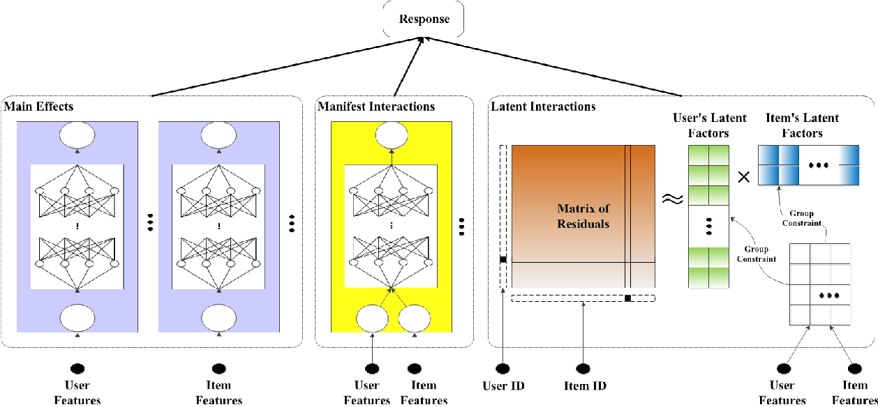 Figure 1 for Explainable Recommendation Systems by Generalized Additive Models with Manifest and Latent Interactions