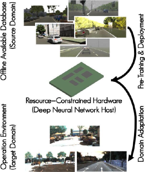 Figure 1 for Visual Domain Adaptation for Monocular Depth Estimation on Resource-Constrained Hardware
