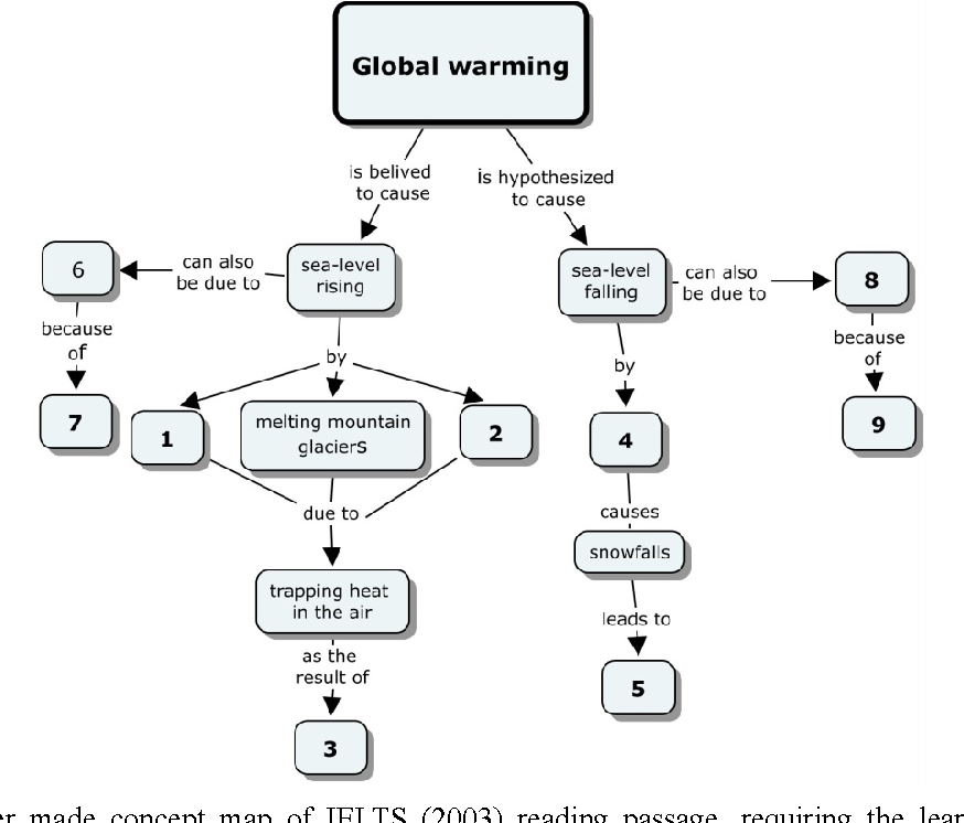 Global Warming Concept Map.Figure 3 From The Impact Of Concept Mapping On Efl Learners