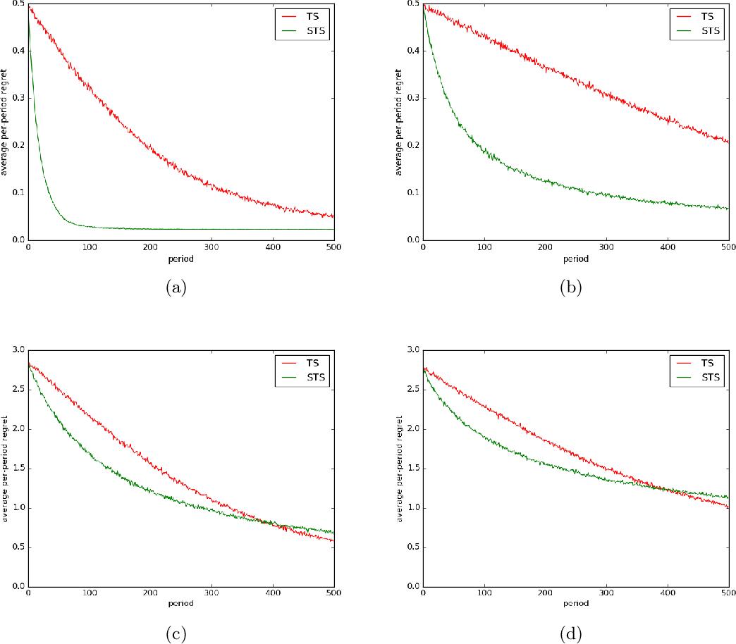 Figure 1 for Time-Sensitive Bandit Learning and Satisficing Thompson Sampling