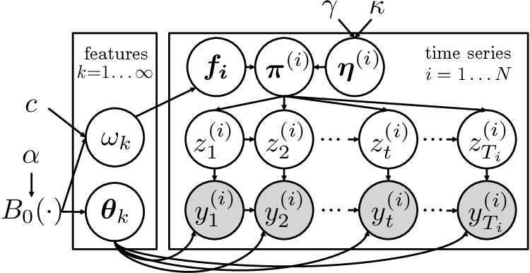 Figure 3 for Joint modeling of multiple time series via the beta process with application to motion capture segmentation