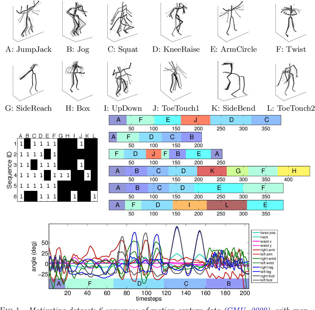 Figure 1 for Joint modeling of multiple time series via the beta process with application to motion capture segmentation