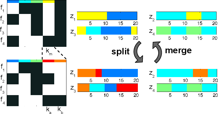 Figure 4 for Joint modeling of multiple time series via the beta process with application to motion capture segmentation