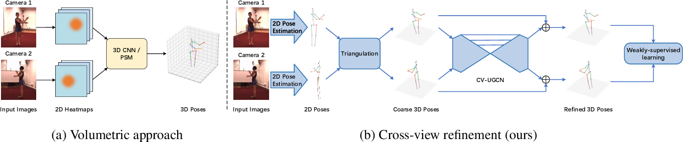 Figure 1 for Weakly-supervised Cross-view 3D Human Pose Estimation
