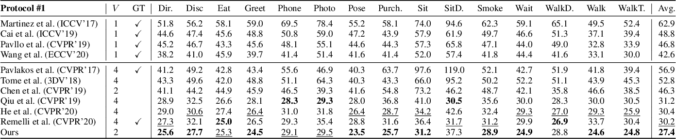 Figure 2 for Weakly-supervised Cross-view 3D Human Pose Estimation