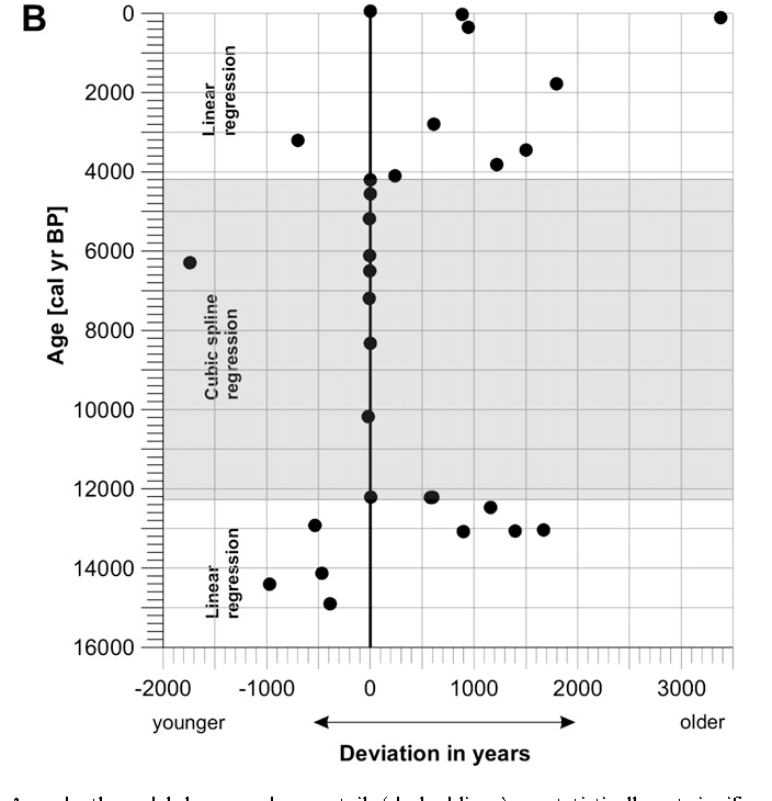 Figure 2 from Hydrological evolution during the last 15 kyr