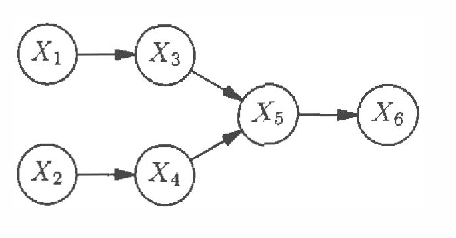 Figure 1 for Score and Information for Recursive Exponential Models with Incomplete Data