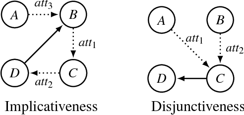 Figure 3 for Preservation of Semantic Properties during the Aggregation of Abstract Argumentation Frameworks