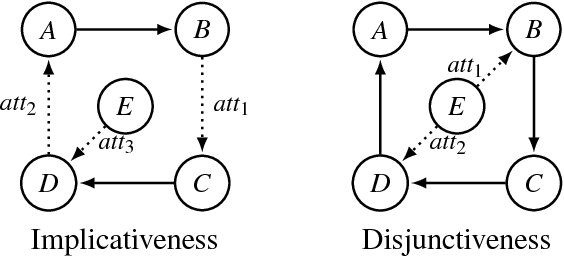 Figure 4 for Preservation of Semantic Properties during the Aggregation of Abstract Argumentation Frameworks
