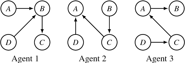 Figure 1 for Preservation of Semantic Properties during the Aggregation of Abstract Argumentation Frameworks