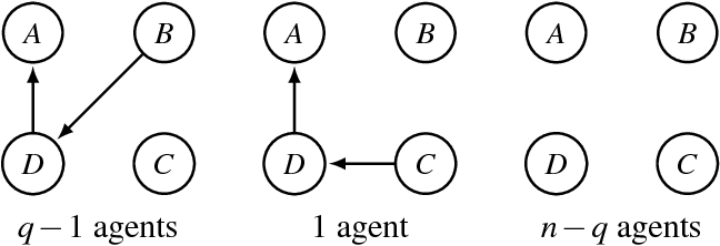 Figure 2 for Preservation of Semantic Properties during the Aggregation of Abstract Argumentation Frameworks