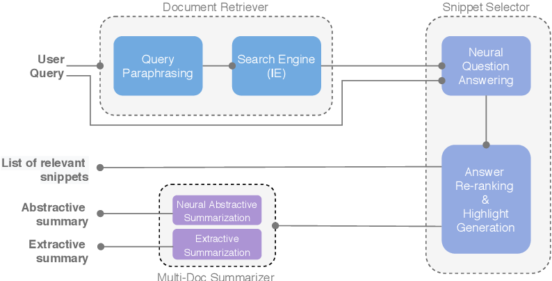 Figure 1 for CAiRE-COVID: A Question Answering and Multi-Document Summarization System for COVID-19 Research