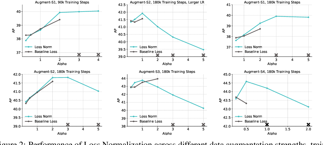 Figure 4 for Rethinking Pre-training and Self-training
