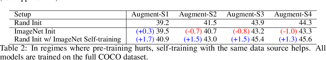 Figure 3 for Rethinking Pre-training and Self-training