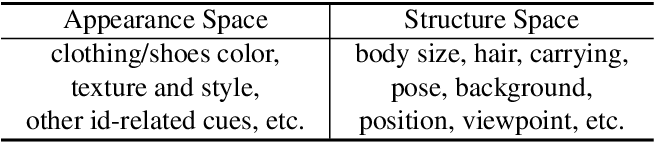 Figure 2 for Joint Discriminative and Generative Learning for Person Re-identification