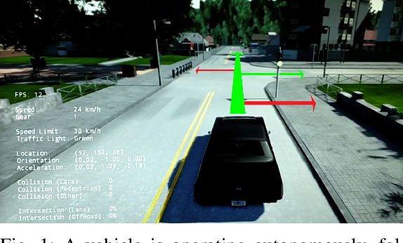 Figure 1 for Safer End-to-End Autonomous Driving via Conditional Imitation Learning and Command Augmentation