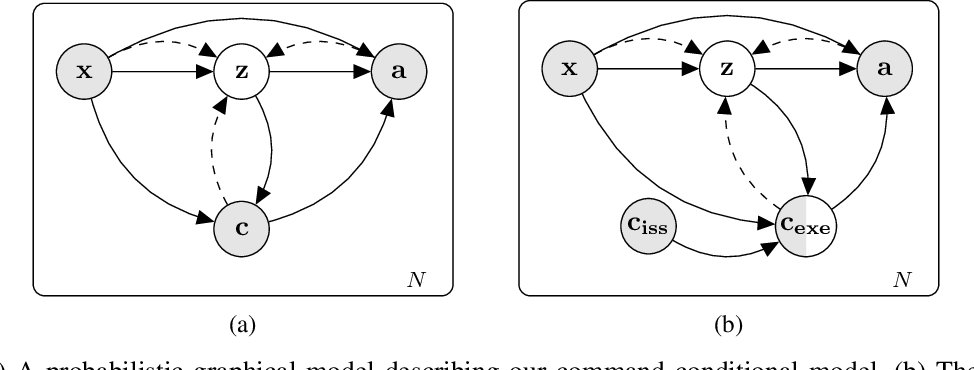 Figure 2 for Safer End-to-End Autonomous Driving via Conditional Imitation Learning and Command Augmentation