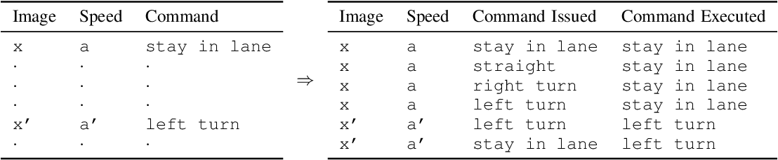 Figure 4 for Safer End-to-End Autonomous Driving via Conditional Imitation Learning and Command Augmentation