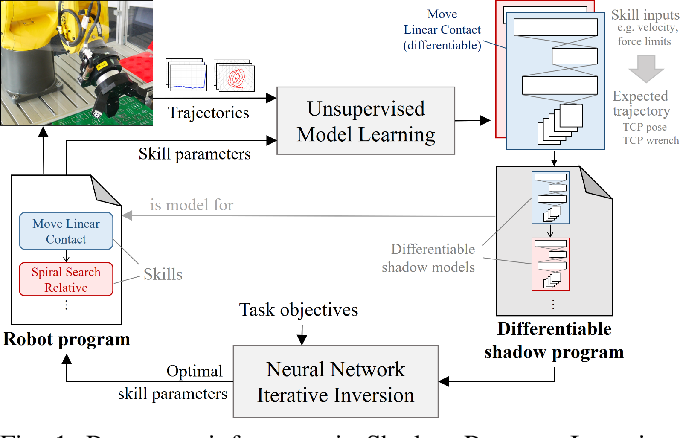 Figure 1 for Robot Program Parameter Inference via Differentiable Shadow Program Inversion
