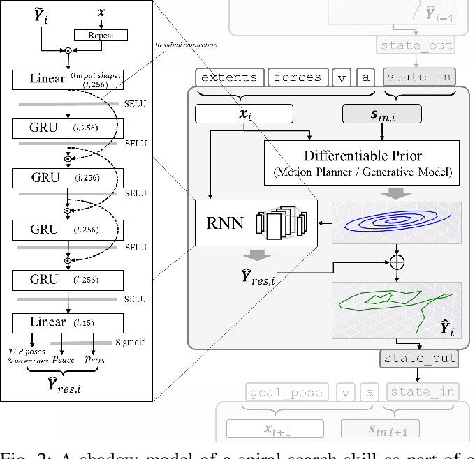 Figure 2 for Robot Program Parameter Inference via Differentiable Shadow Program Inversion