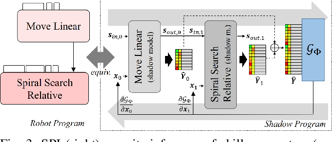 Figure 3 for Robot Program Parameter Inference via Differentiable Shadow Program Inversion