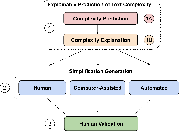 Figure 1 for An Empirical Study on Explainable Prediction of Text Complexity: Preliminaries for Text Simplification