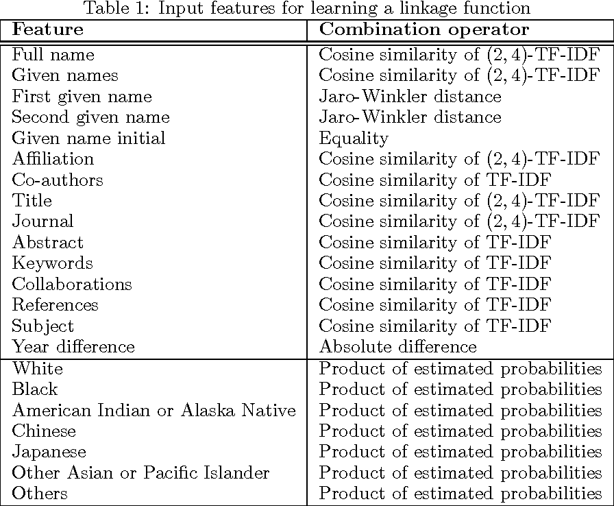 Figure 2 for Ethnicity sensitive author disambiguation using semi-supervised learning