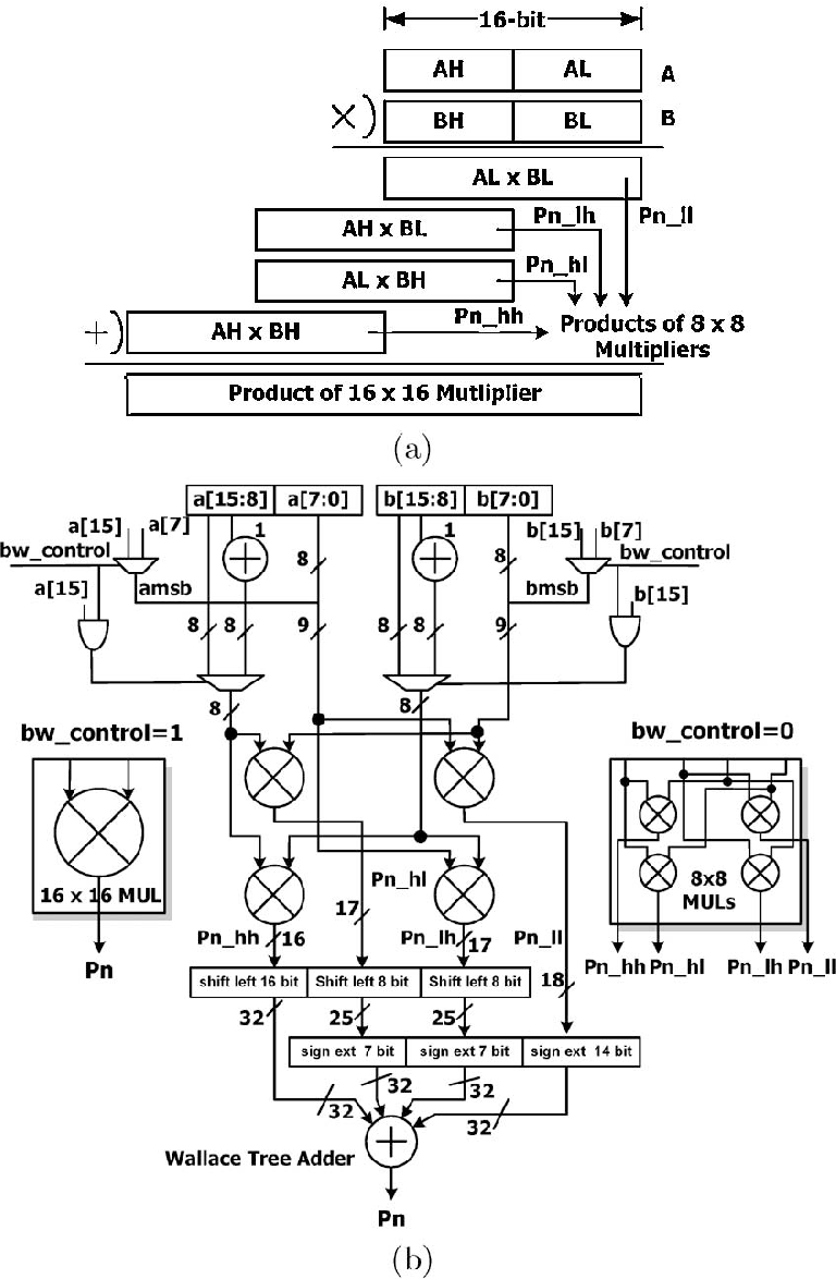 Figure 9 From A 1 G Mac S Sub Word Parallel Digital Signal Wireless Communication Circuit Diagram Fig Breakdown Of Multiplication And