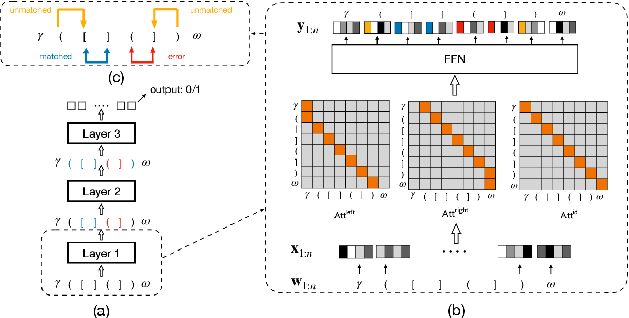 Figure 3 for Self-Attention Networks Can Process Bounded Hierarchical Languages
