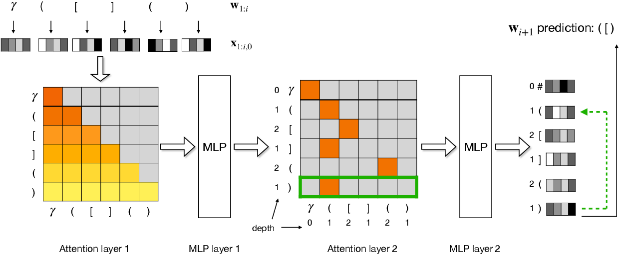 Figure 4 for Self-Attention Networks Can Process Bounded Hierarchical Languages