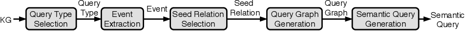 Figure 1 for Event-QA: A Dataset for Event-Centric Question Answering over Knowledge Graphs