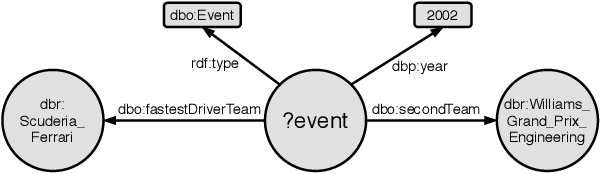 Figure 4 for Event-QA: A Dataset for Event-Centric Question Answering over Knowledge Graphs