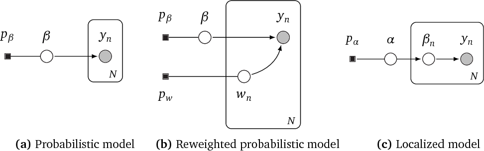 Figure 1 for Robust Probabilistic Modeling with Bayesian Data Reweighting